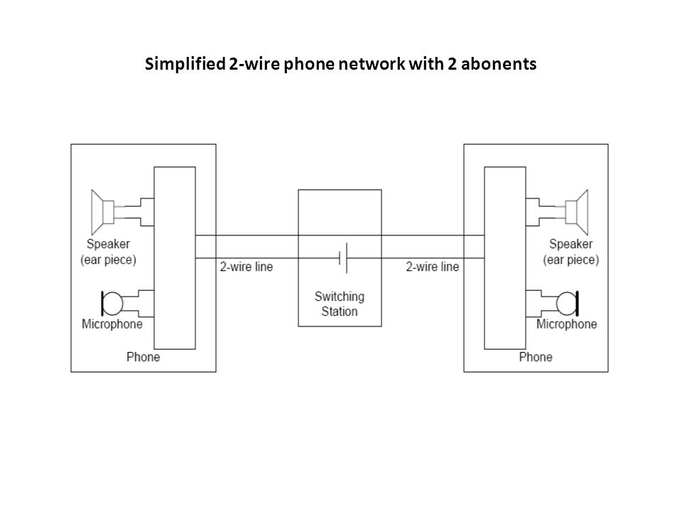 Simplified 2-wire phone network with 2 abonents