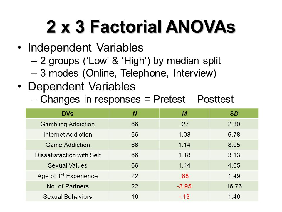 2 x 3 Factorial ANOVAs Independent Variables –2 groups (Low & High) by median split –3 modes (Online, Telephone, Interview) Dependent Variables –Chang