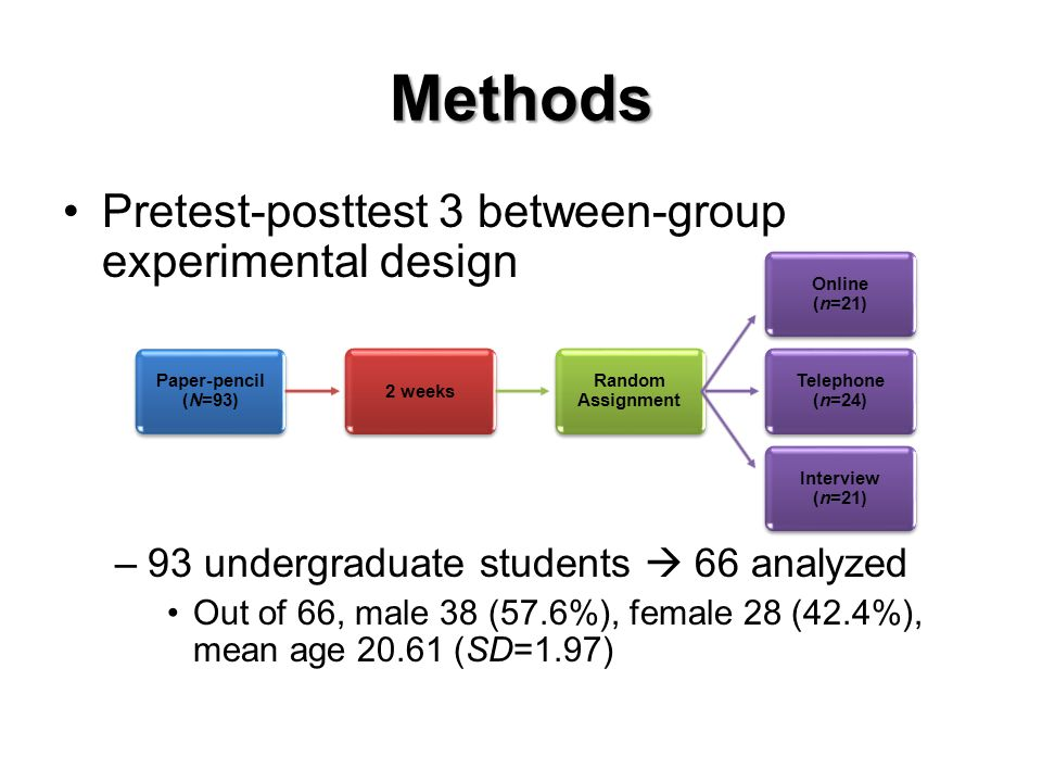 Methods Pretest-posttest 3 between-group experimental design –93 undergraduate students 66 analyzed Out of 66, male 38 (57.6%), female 28 (42.4%), mean age 20.61 (SD=1.97) Paper-pencil (N=93) 2 weeks Random Assignment Online (n=21) Telephone (n=24) Interview (n=21)