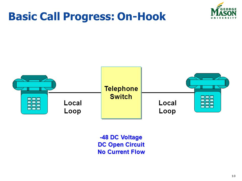 10 Basic Call Progress: On-Hook Telephone Switch Local Loop Local Loop -48 DC Voltage DC Open Circuit No Current Flow