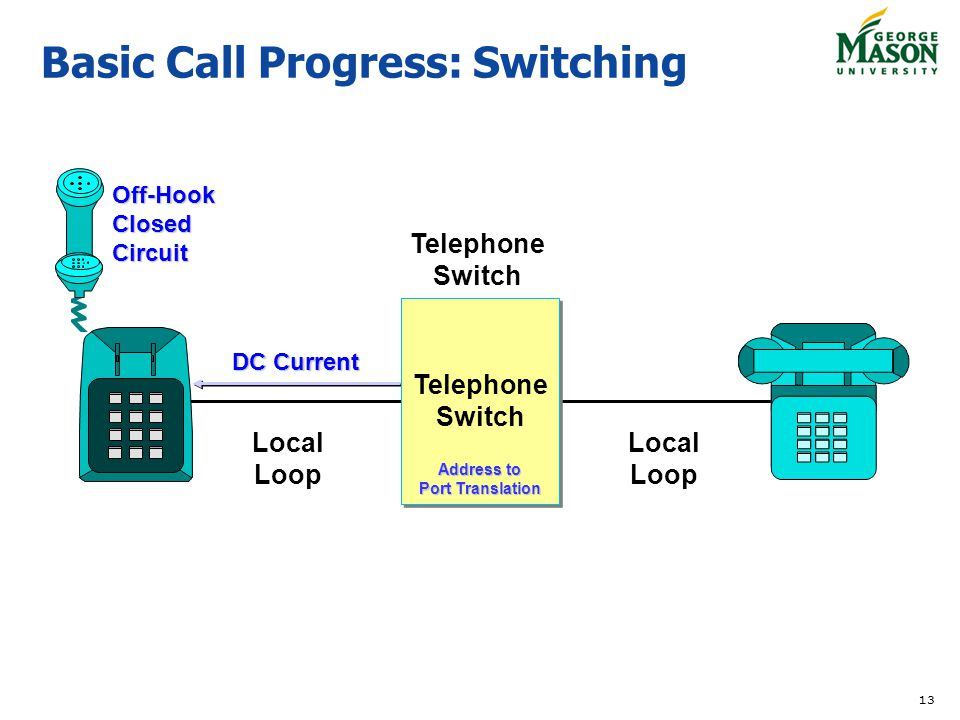 13 DC Current Telephone Switch Local Loop Basic Call Progress: Switching Local Loop Off-Hook Closed Circuit Telephone Switch Address to Port Translati