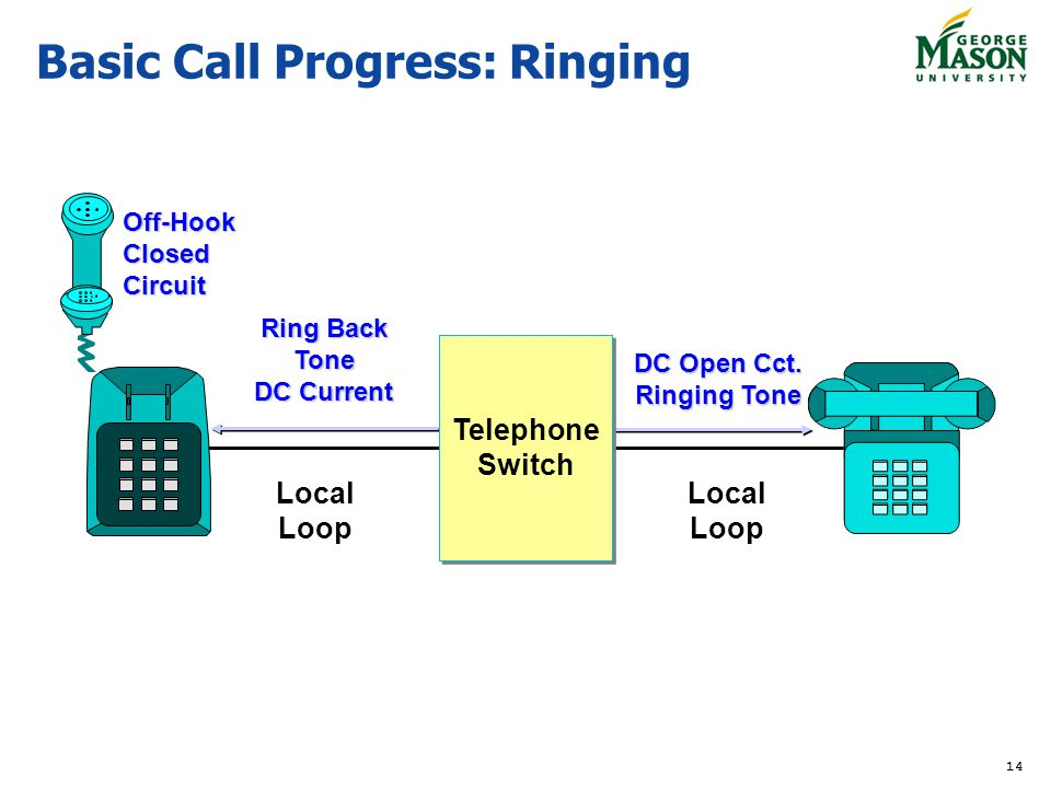 14 Basic Call Progress: Ringing Ring Back Tone DC Current DC Open Cct. Ringing Tone Local Loop Local Loop Off-Hook Closed Circuit Telephone Switch