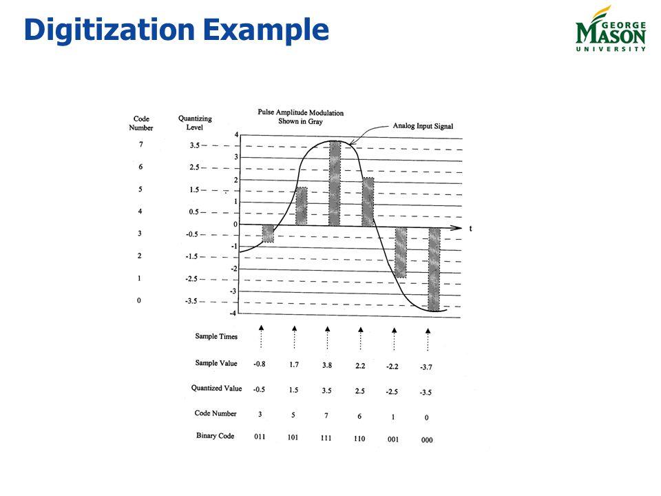 Digitization Example