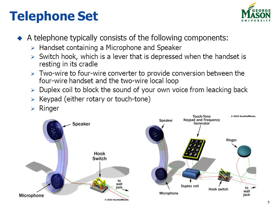 5 Telephone Set A telephone typically consists of the following components: Handset containing a Microphone and Speaker Switch hook, which is a lever that is depressed when the handset is resting in its cradle Two-wire to four-wire converter to provide conversion between the four-wire handset and the two-wire local loop Duplex coil to block the sound of your own voice from leacking back Keypad (either rotary or touch-tone) Ringer