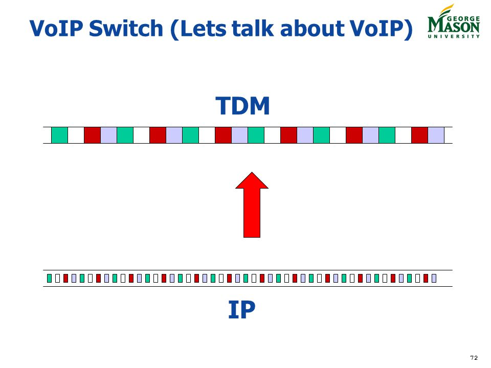 72 VoIP Switch (Lets talk about VoIP) TDM IP