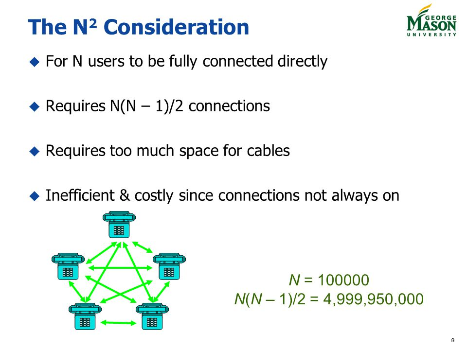 8 The N 2 Consideration For N users to be fully connected directly Requires N(N – 1)/2 connections Requires too much space for cables Inefficient & costly since connections not always on N = 100000 N(N – 1)/2 = 4,999,950,000