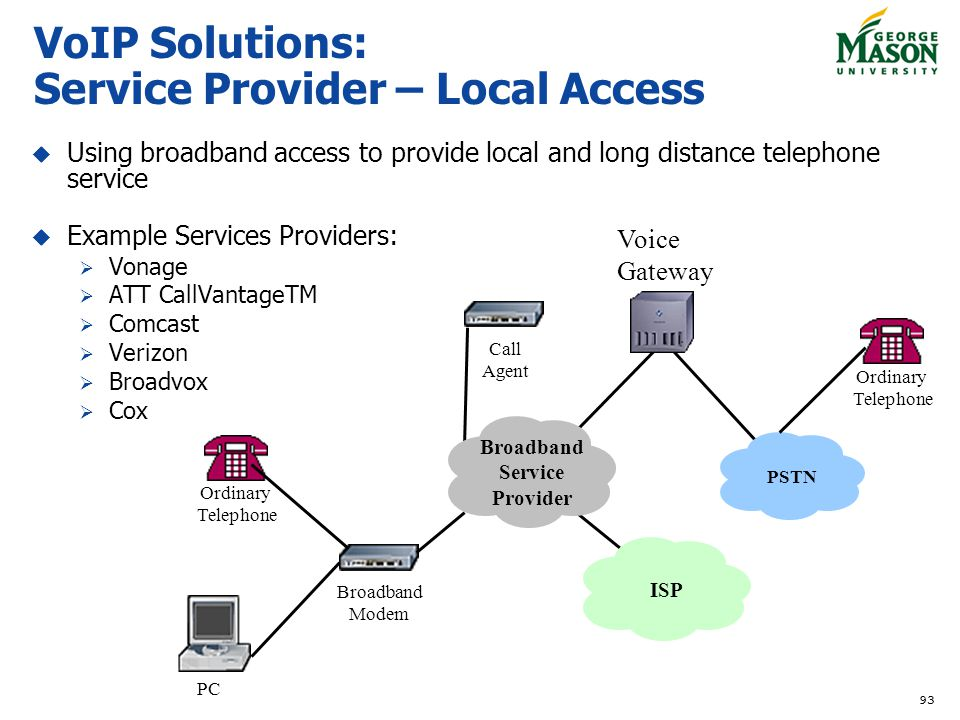 93 VoIP Solutions: Service Provider – Local Access Using broadband access to provide local and long distance telephone service Example Services Providers: Vonage ATT CallVantageTM Comcast Verizon Broadvox Cox PC Broadband Modem Call Agent Ordinary Telephone Broadband Service Provider PSTN ISP Voice Gateway Ordinary Telephone