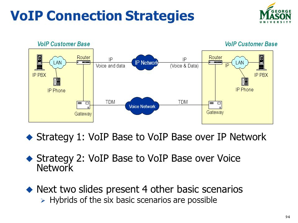 94 Router VoIP Customer Base IP (Voice & Data) IP IP PBX Router IP Voice and data TDM IP PBX Gateway VoIP Customer Base IP Phone Voice Network IP Network LAN VoIP Connection Strategies Strategy 1: VoIP Base to VoIP Base over IP Network Strategy 2: VoIP Base to VoIP Base over Voice Network Next two slides present 4 other basic scenarios Hybrids of the six basic scenarios are possible