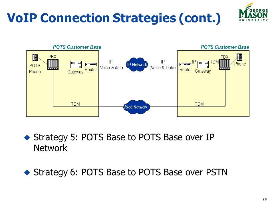 96 IP Network TDMIP (Voice & Data) PBX Router IP Router IP Voice & data Voice Network Gateway TDM PBX Gateway TDM POTS Customer Base POTS Phone Phone Strategy 5: POTS Base to POTS Base over IP Network Strategy 6: POTS Base to POTS Base over PSTN VoIP Connection Strategies (cont.)