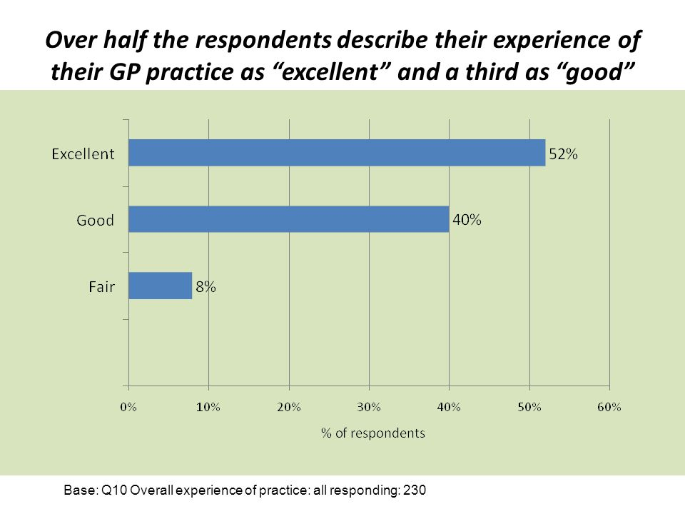 Over half the respondents describe their experience of their GP practice as excellent and a third as good Base: Q10 Overall experience of practice: al