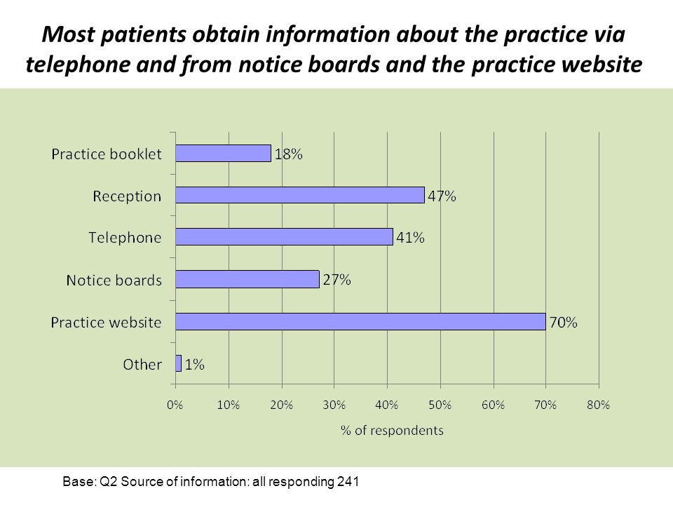 Most patients obtain information about the practice via telephone and from notice boards and the practice website Base: Q2 Source of information: all