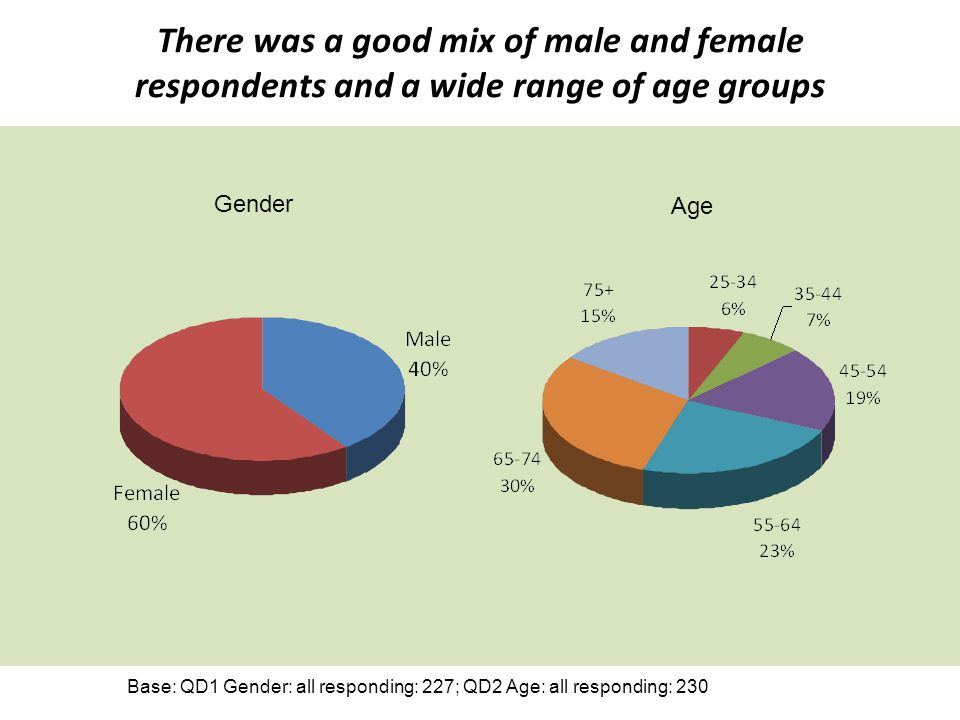 There was a good mix of male and female respondents and a wide range of age groups Base: QD1 Gender: all responding: 227; QD2 Age: all responding: 230
