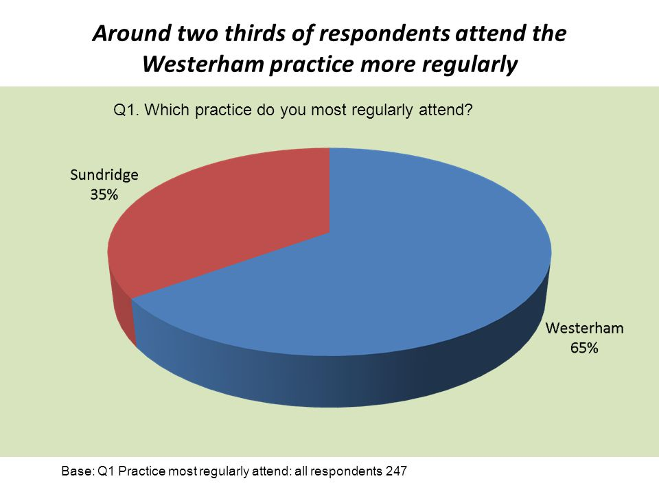 Around two thirds of respondents attend the Westerham practice more regularly Base: Q1 Practice most regularly attend: all respondents 247 Q1. Which p