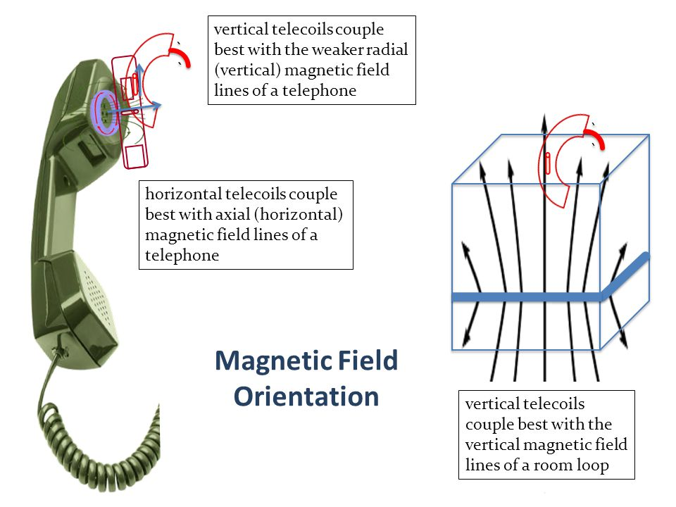 horizontal telecoils couple best with axial (horizontal) magnetic field lines of a telephone vertical telecoils couple best with the weaker radial (ve