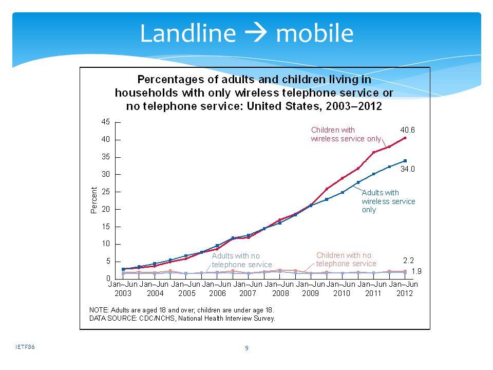 Landline mobile IETF869