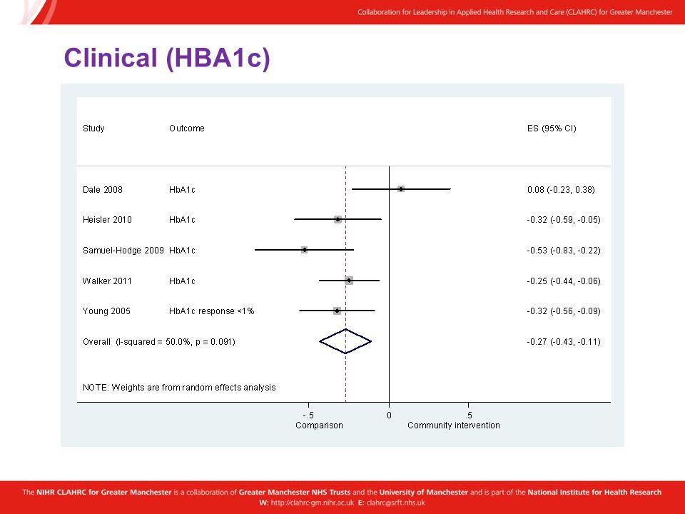 Clinical (HBA1c)