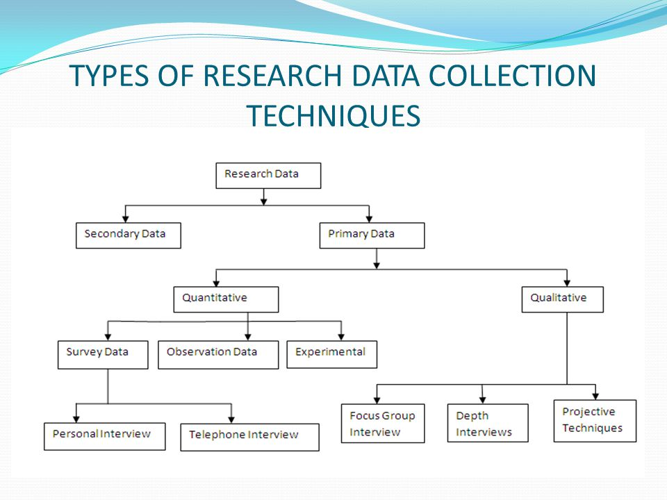 TYPES OF RESEARCH DATA COLLECTION TECHNIQUES