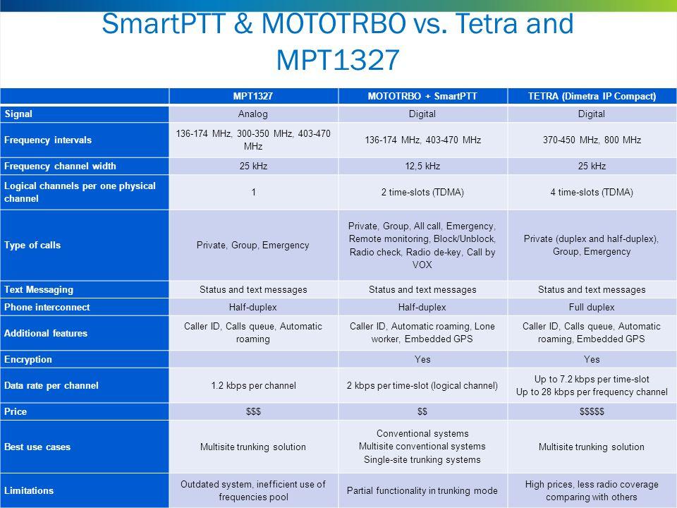 SmartPTT & MOTOTRBO vs. Tetra and MPT1327 MPT1327MOTOTRBO + SmartPTTTETRA (Dimetra IP Compact) SignalAnalogDigital Frequency intervals 136-174 MHz, 30