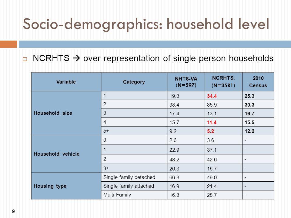 Socio-demographics: household level 9 NCRHTS over-representation of single-person households VariableCategory NHTS-VA (N=597) NCRHTS. (N=3581) 2010 Ce