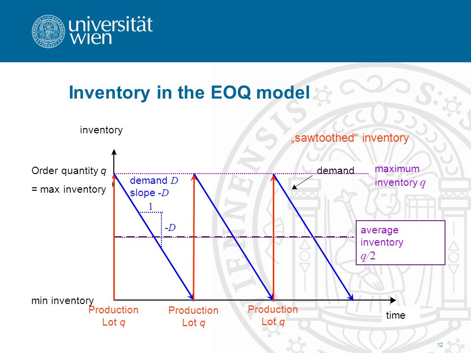 Inventory in the EOQ model Production Lot q demand D slope -D 1 -D-D sawtoothed inventory maximum inventory q average inventory q/2 time inventory dem