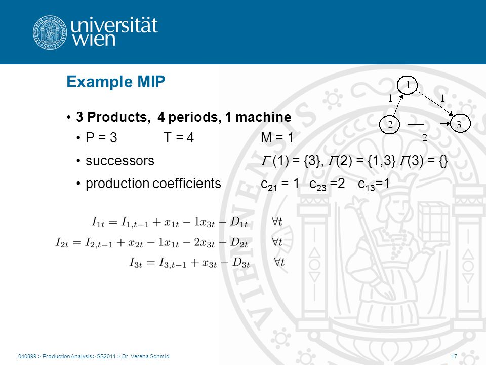 Example MIP 3 Products, 4 periods, 1 machine P = 3T = 4M = 1 successors (1) = {3}, (2) = {1,3} (3) = {} production coefficientsc 21 = 1 c 23 =2 c 13 =