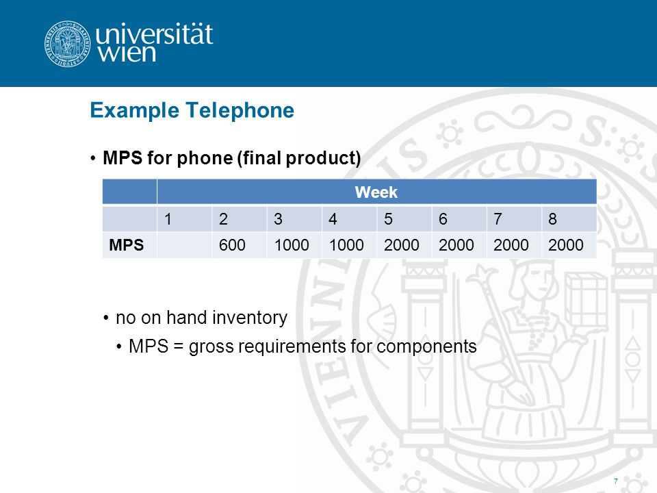 Example Telephone MPS for phone (final product) no on hand inventory MPS = gross requirements for components 7 Week 12345678 MPS6001000 2000