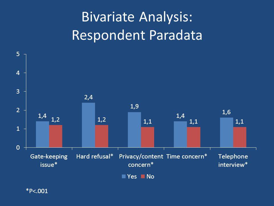 Bivariate Analysis: Respondent Paradata *P<.001