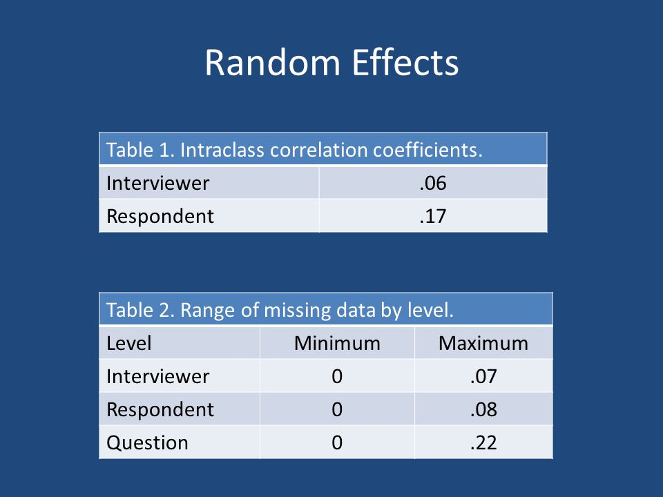 Random Effects Table 1. Intraclass correlation coefficients. Interviewer.06 Respondent.17 Table 2. Range of missing data by level. LevelMinimumMaximum