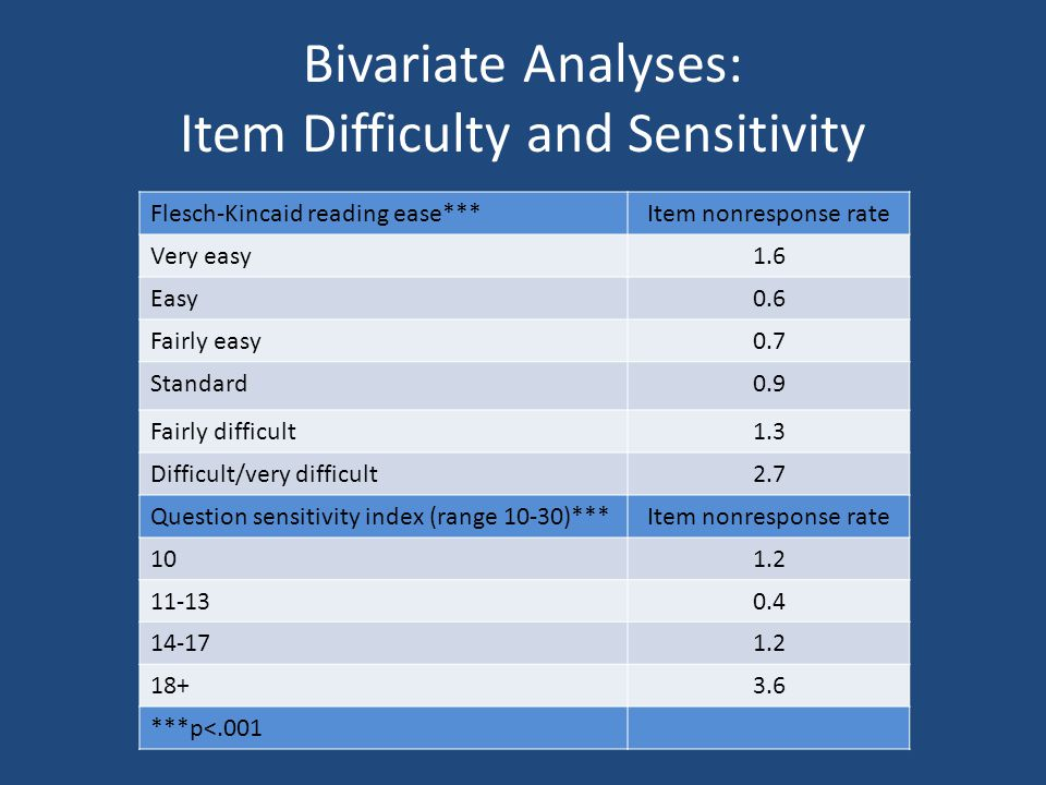 Bivariate Analyses: Item Difficulty and Sensitivity Flesch-Kincaid reading ease***Item nonresponse rate Very easy1.6 Easy0.6 Fairly easy0.7 Standard0.