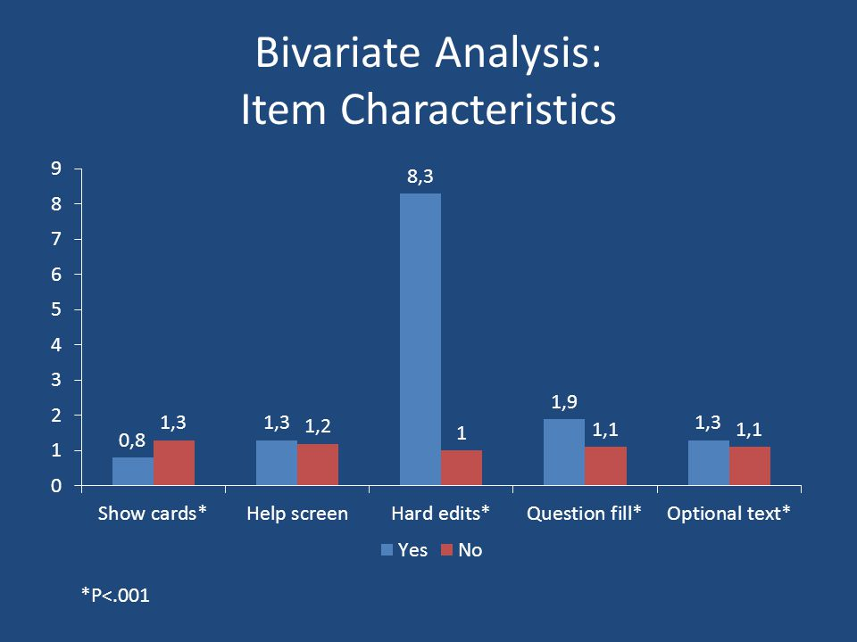 Bivariate Analysis: Item Characteristics *P<.001