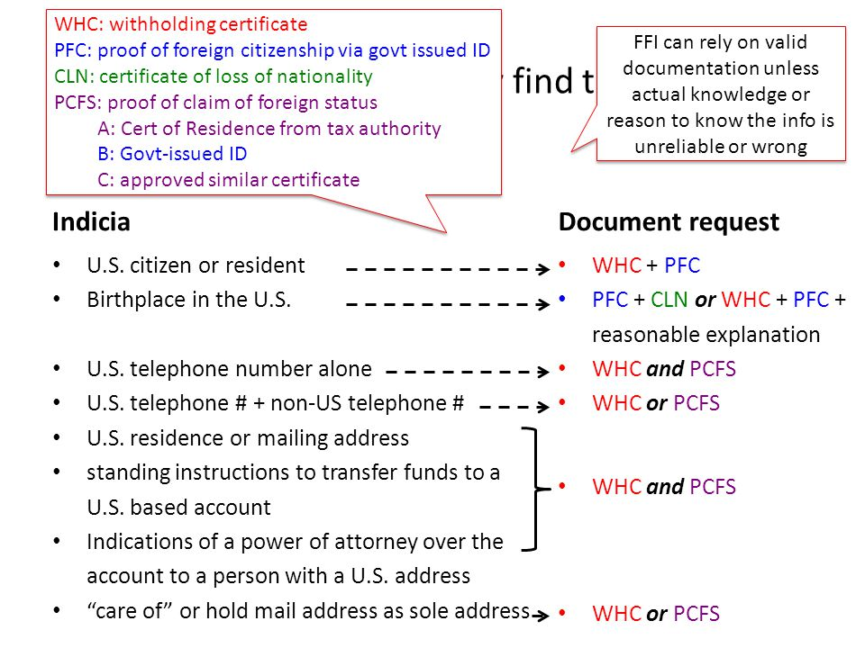 What the FFI will do if they find these indicia Indicia U.S. citizen or resident Birthplace in the U.S. U.S. telephone number alone U.S. telephone # +