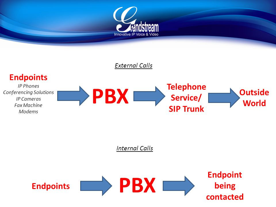 Telephone Service/ SIP Trunk PBX Endpoints IP Phones Conferencing Solutions IP Cameras Fax Machine Modems External Calls Outside World Internal Calls Endpoint being contacted PBX Endpoints