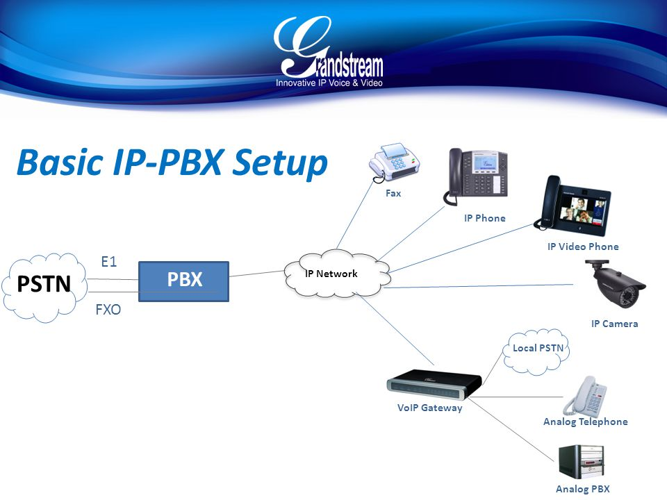 PSTN IP Network PBX E1 FXO Fax IP Phone IP Video Phone IP Camera VoIP Gateway Analog PBX Analog Telephone Local PSTN Basic IP-PBX Setup