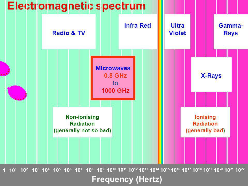 2. How do electromagnetic waves interact with matter