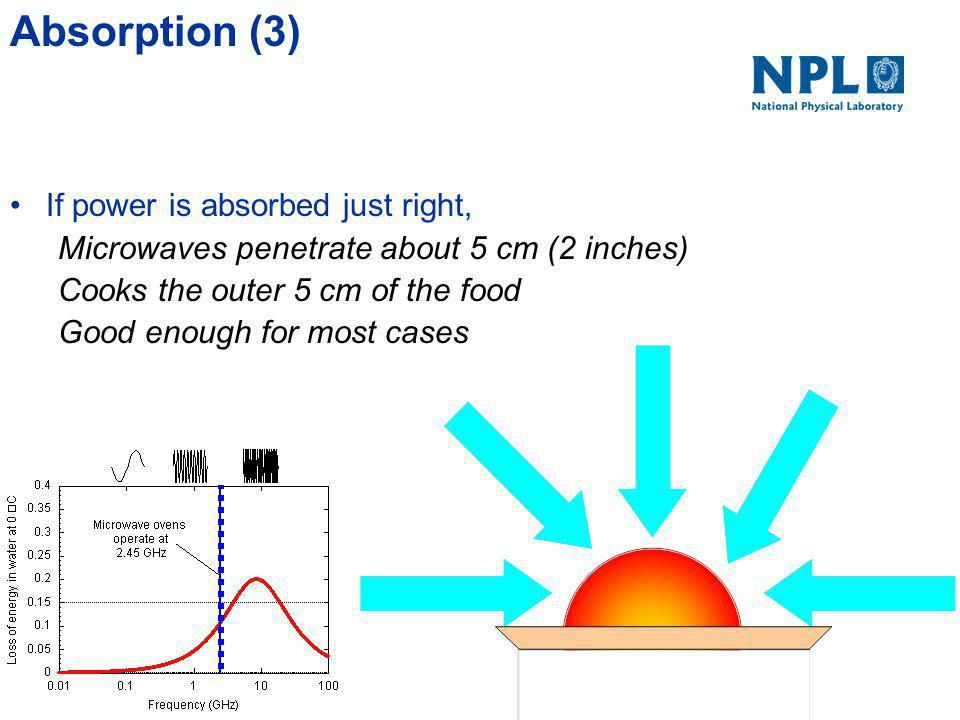 Absorption (2) Too weak If power were absorbed too weakly, Microwaves would go right through No cooking