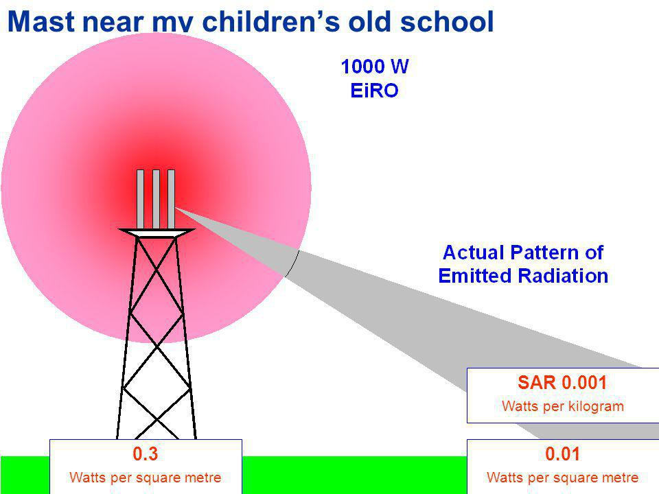EIRO Equivalent isotropic Radiated Output Actual Pattern of Emitted Radiation 60 W How this is specified
