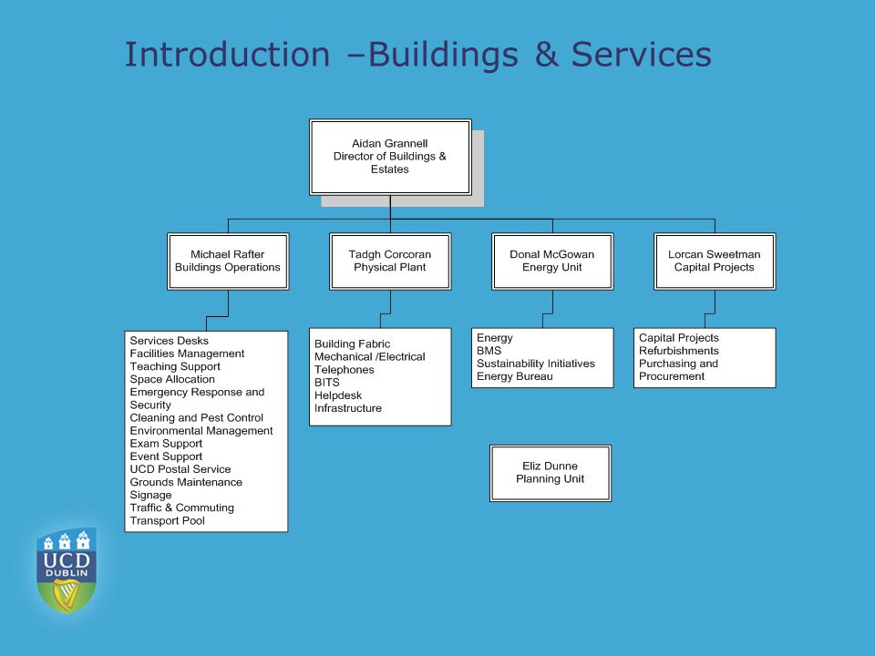 The role of Buildings & Services – part 1 Care and operation of the physical resources of the University Providing facilities management service using a combination of in-house trades and professionals (approx.