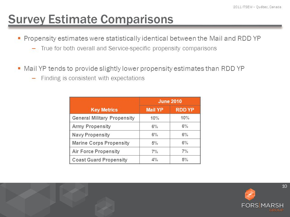 Survey Estimate Comparisons Propensity estimates were statistically identical between the Mail and RDD YP – True for both overall and Service-specific propensity comparisons Mail YP tends to provide slightly lower propensity estimates than RDD YP – Finding is consistent with expectations 2011 ITSEW – Québec, Canada 10 Key Metrics June 2010 Mail YP RDD YP General Military Propensity 10% Army Propensity 6% Navy Propensity 6% Marine Corps Propensity 5% 6% Air Force Propensity 7% Coast Guard Propensity 4% 5%