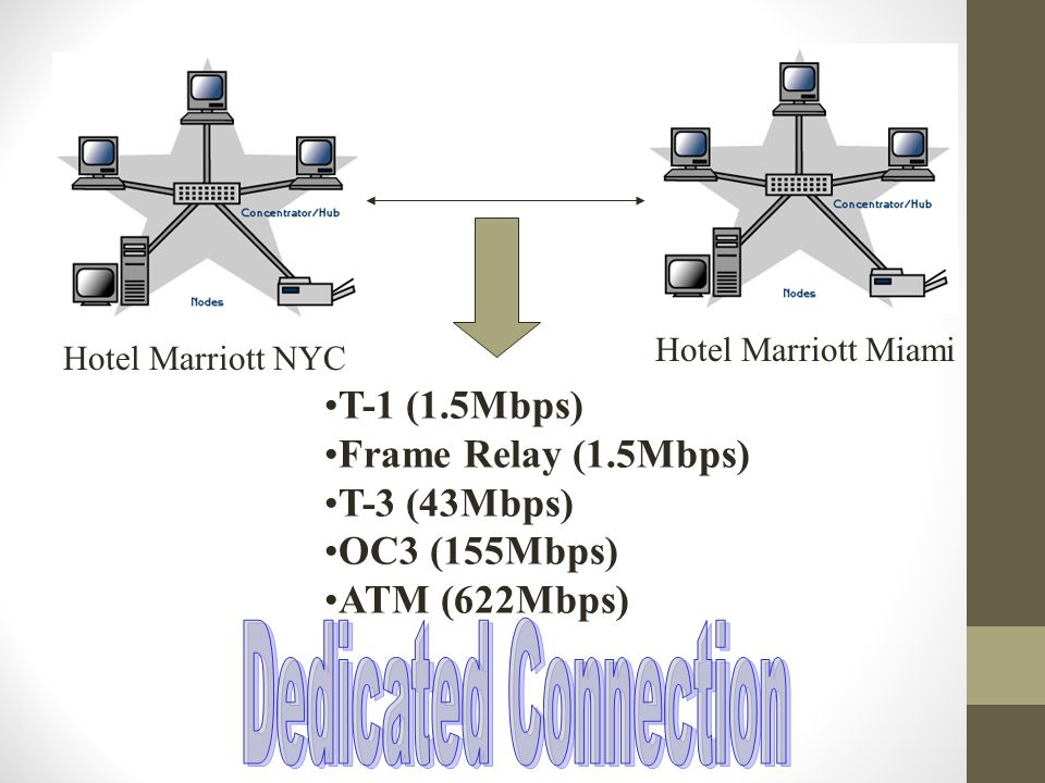 Hotel Marriott NYCHotel Marriott Miami T-1 (1.5Mbps) Frame Relay (1.5Mbps) T-3 (43Mbps) OC3 (155Mbps) ATM (622Mbps)
