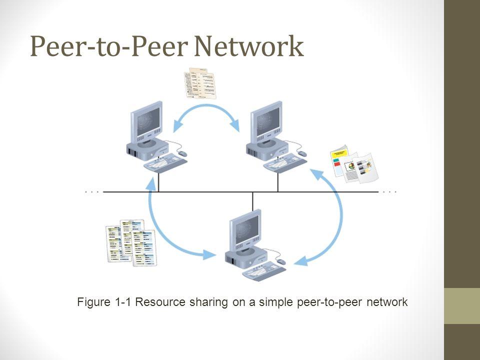 Peer-to-Peer Network Figure 1-1 Resource sharing on a simple peer-to-peer network