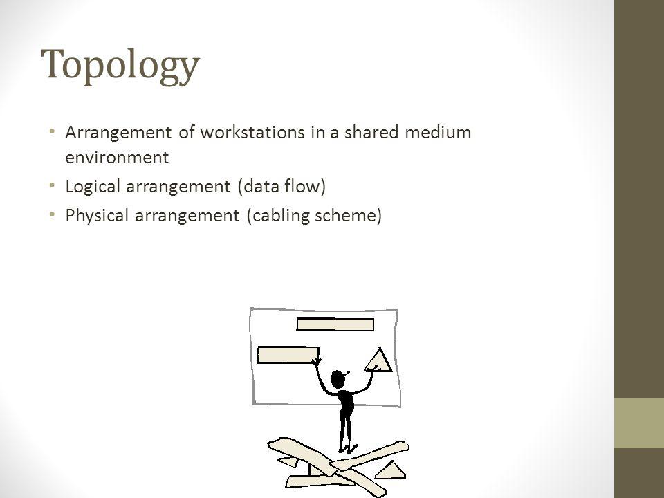 Topology Arrangement of workstations in a shared medium environment Logical arrangement (data flow) Physical arrangement (cabling scheme)