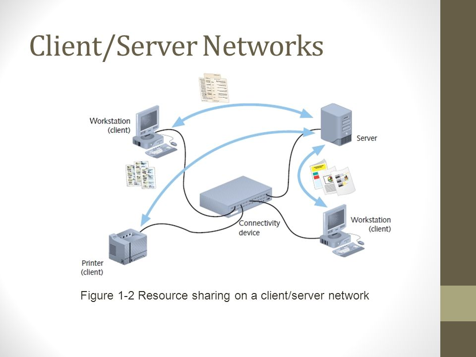 Client/Server Networks Figure 1-2 Resource sharing on a client/server network