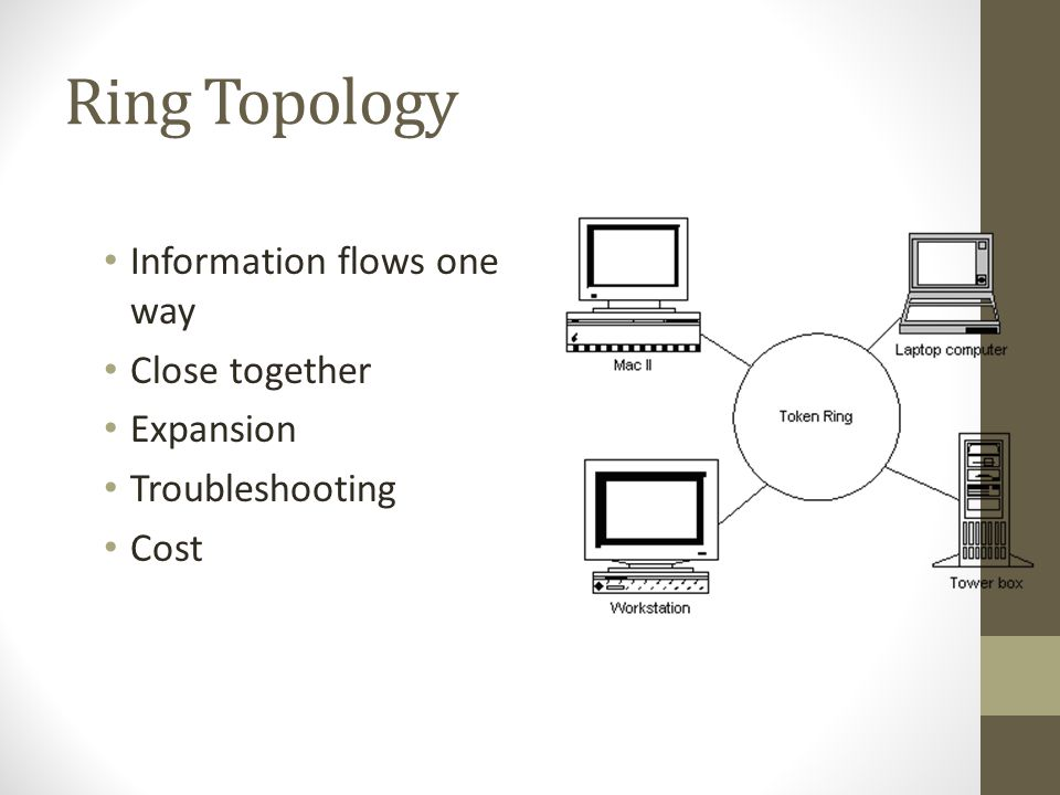 Ring Topology Information flows one way Close together Expansion Troubleshooting Cost