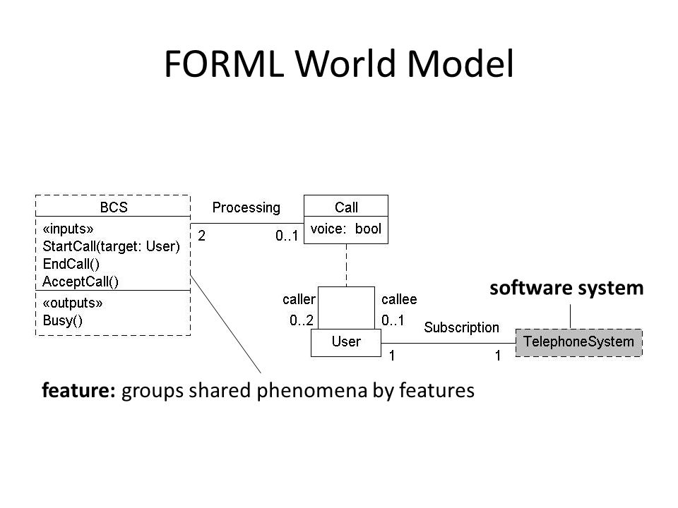 FORML World Model feature: groups shared phenomena by features software system