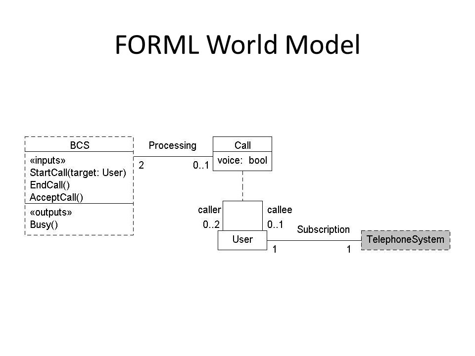 FORML World Model