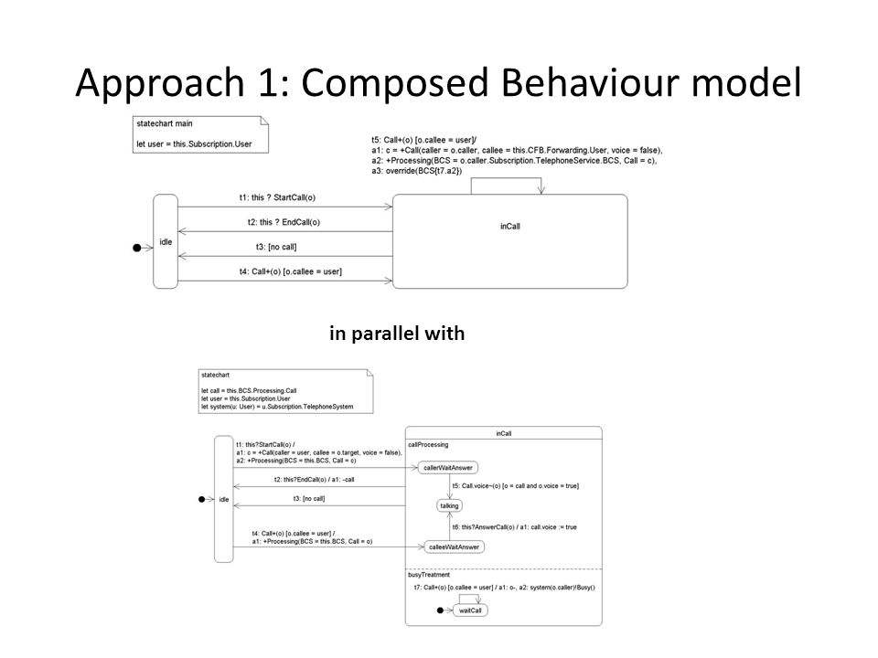 Approach 1: Composed Behaviour model in parallel with