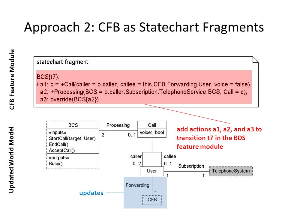 Approach 2: CFB as Statechart Fragments Updated World Model CFB Feature Module updates add actions a1, a2, and a3 to transition t7 in the BDS feature module