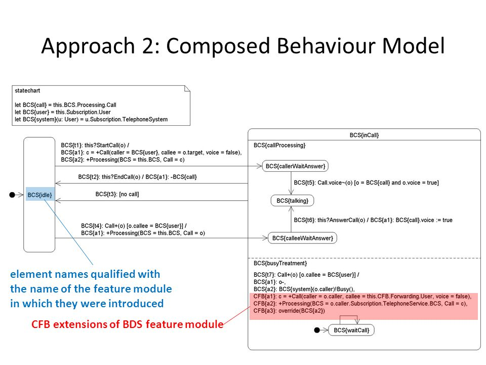 Approach 2: Composed Behaviour Model element names qualified with the name of the feature module in which they were introduced CFB extensions of BDS feature module