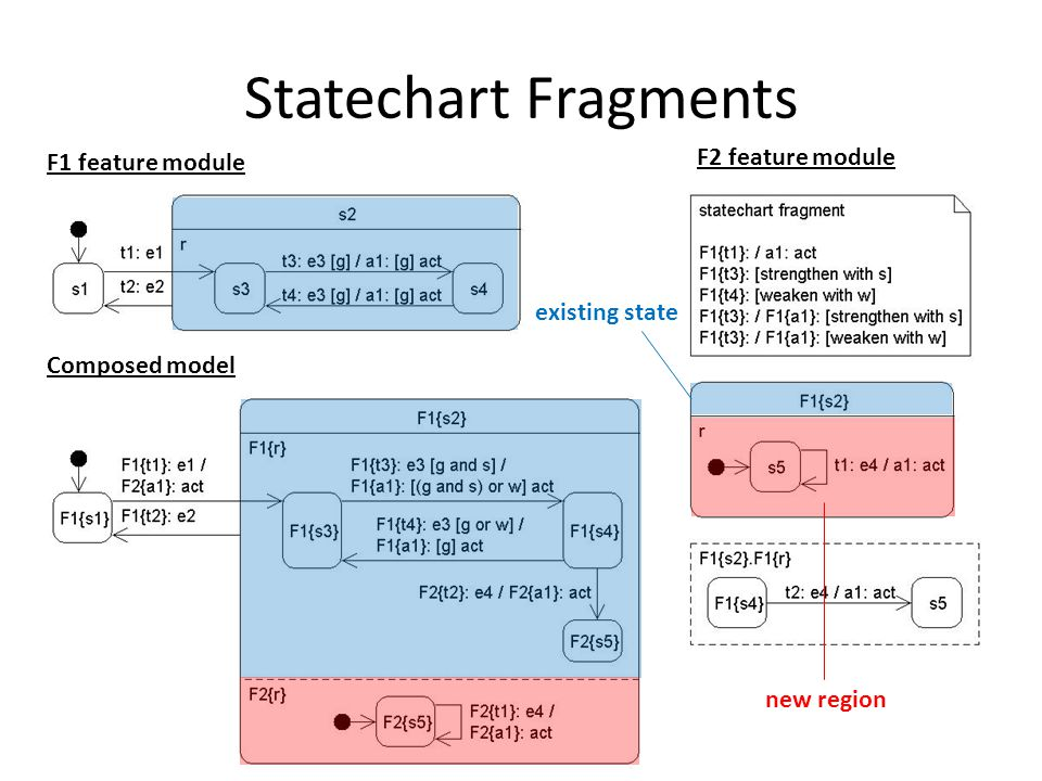 Statechart Fragments F1 feature module F2 feature module Composed model new region existing state