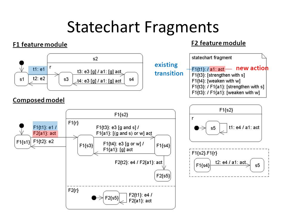 Statechart Fragments F1 feature module F2 feature module Composed model new action existing transition